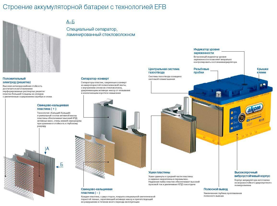 Технология EFB